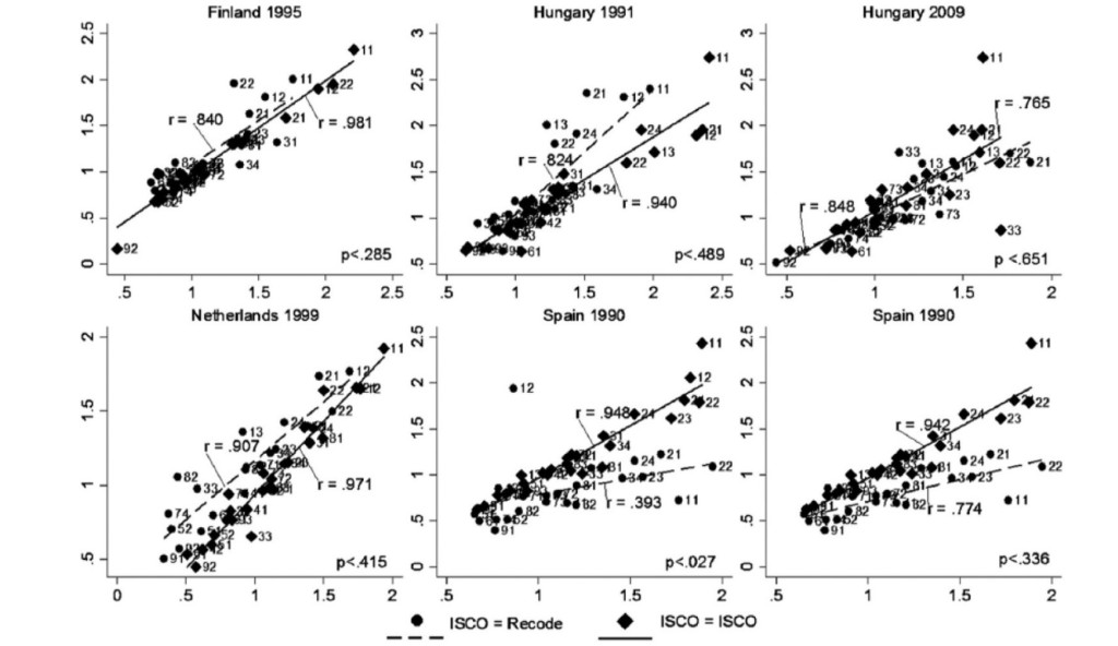 Figure 1. Macro-level Correlation of Mean Labor Income Ratios between Recoded and Reported ISCO Categories.